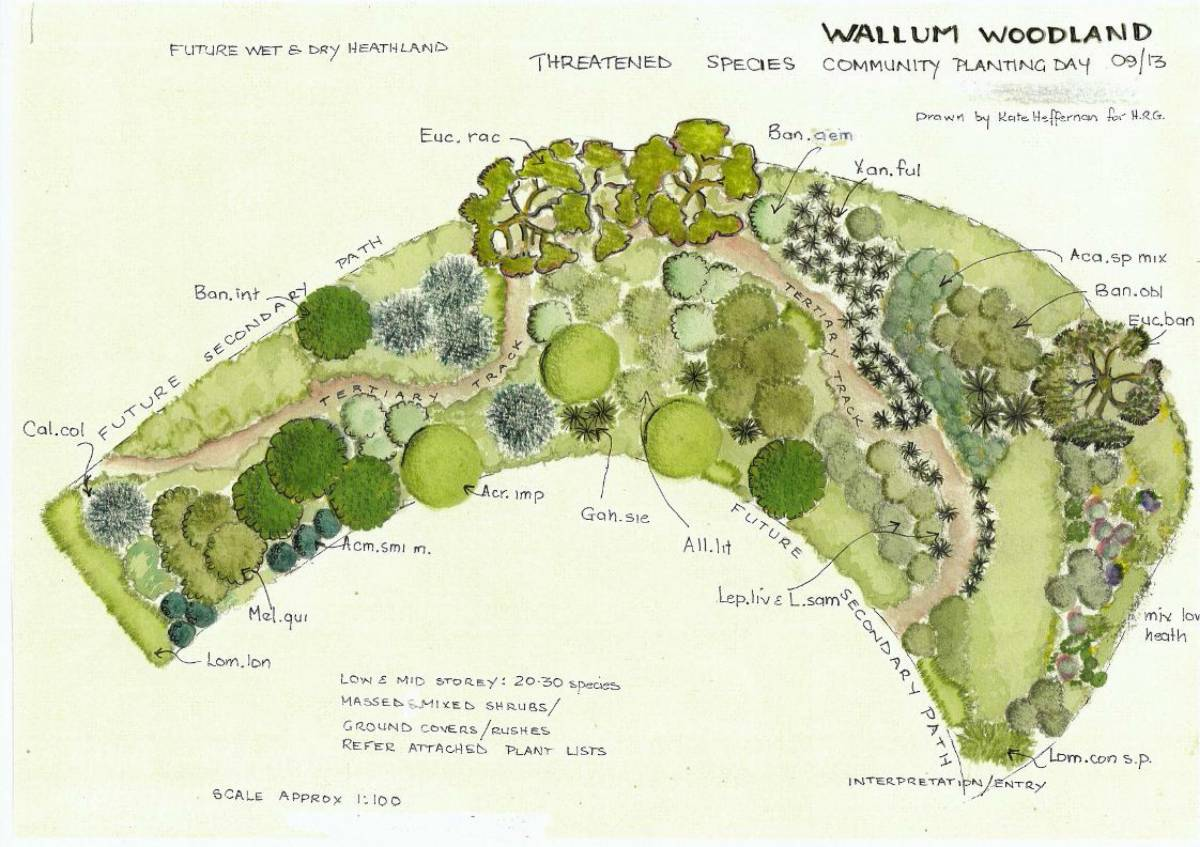 Garden planning and garden design for Create a garden plan